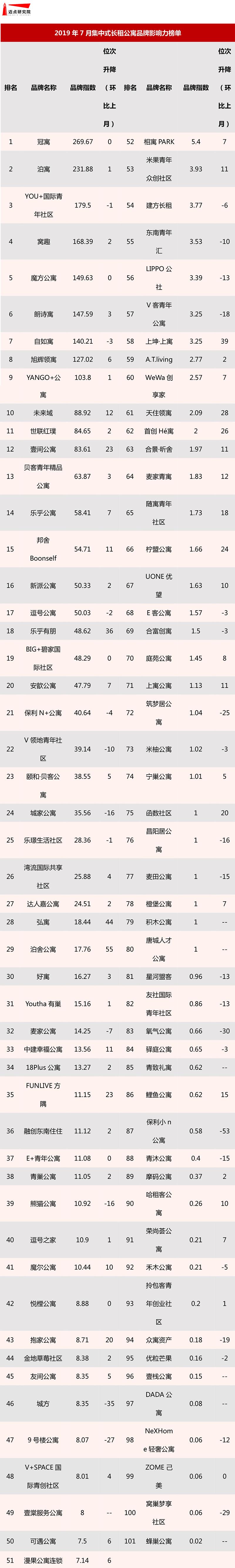2019年7月集中式长租公寓品牌影响力榜单-1.jpg