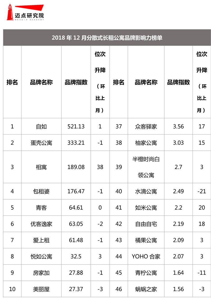 2018年12月集中式长租公寓品牌影响力榜单-5.jpg