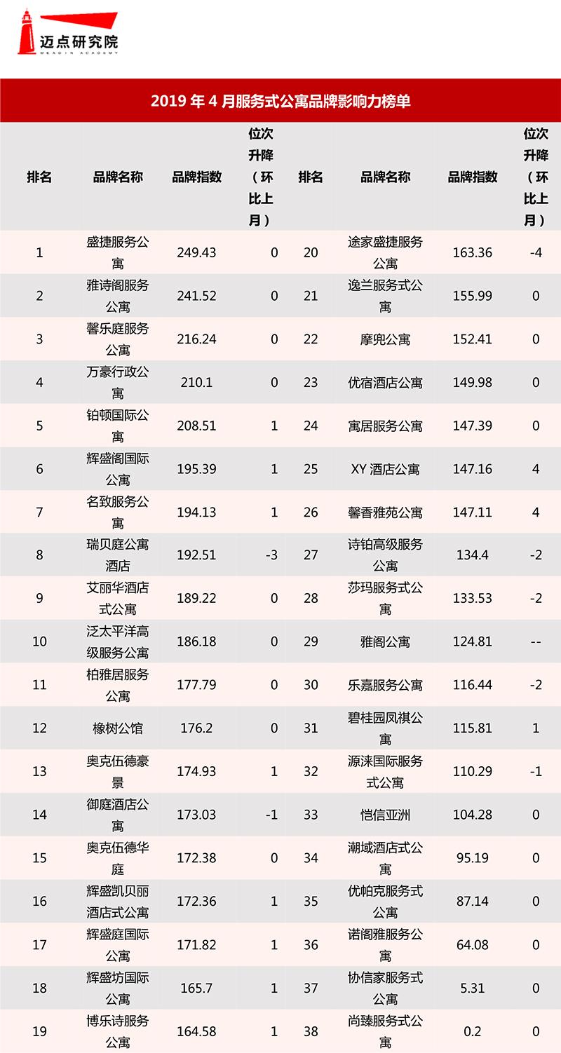 2019年4月集中式长租公寓品牌影响力榜单-5.jpg