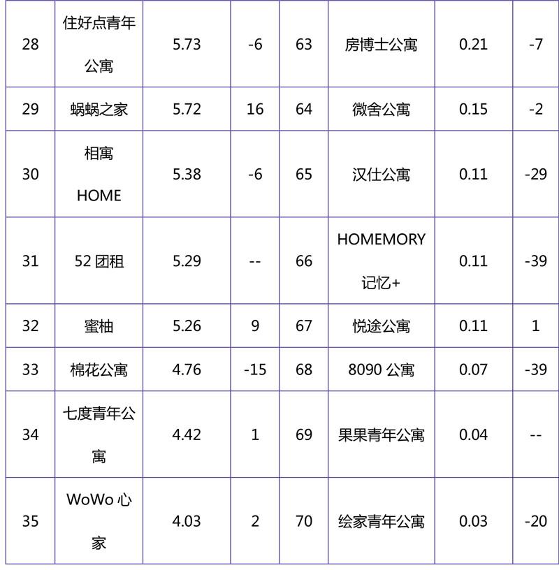 2018年10月集中式长租公寓品牌影响力榜单-8.jpg