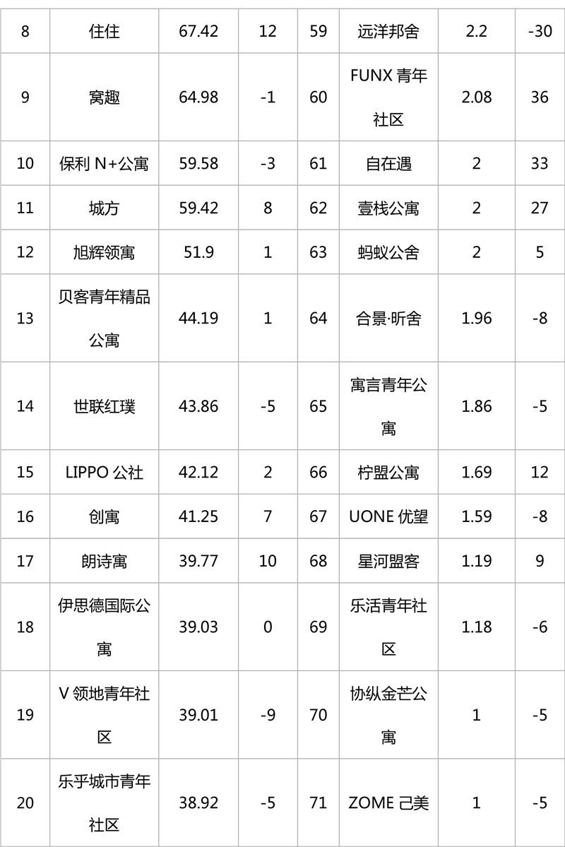 2019年1月集中式长租公寓品牌影响力榜单-2.jpg