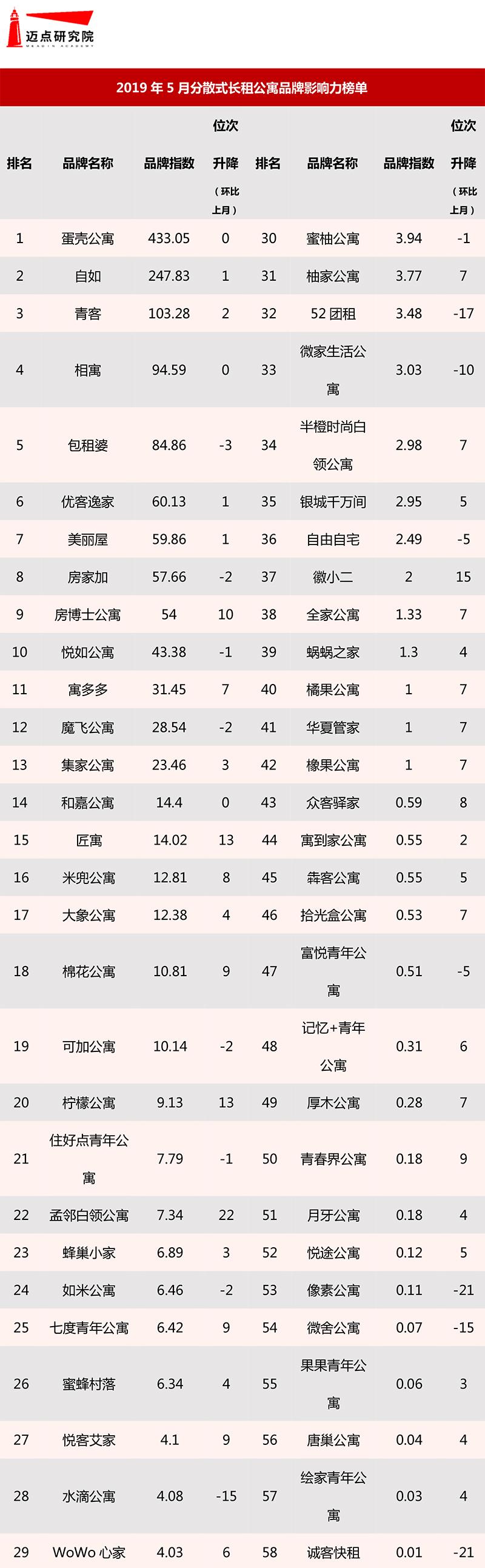 2019年5月集中式长租公寓品牌影响力榜单-5.jpg
