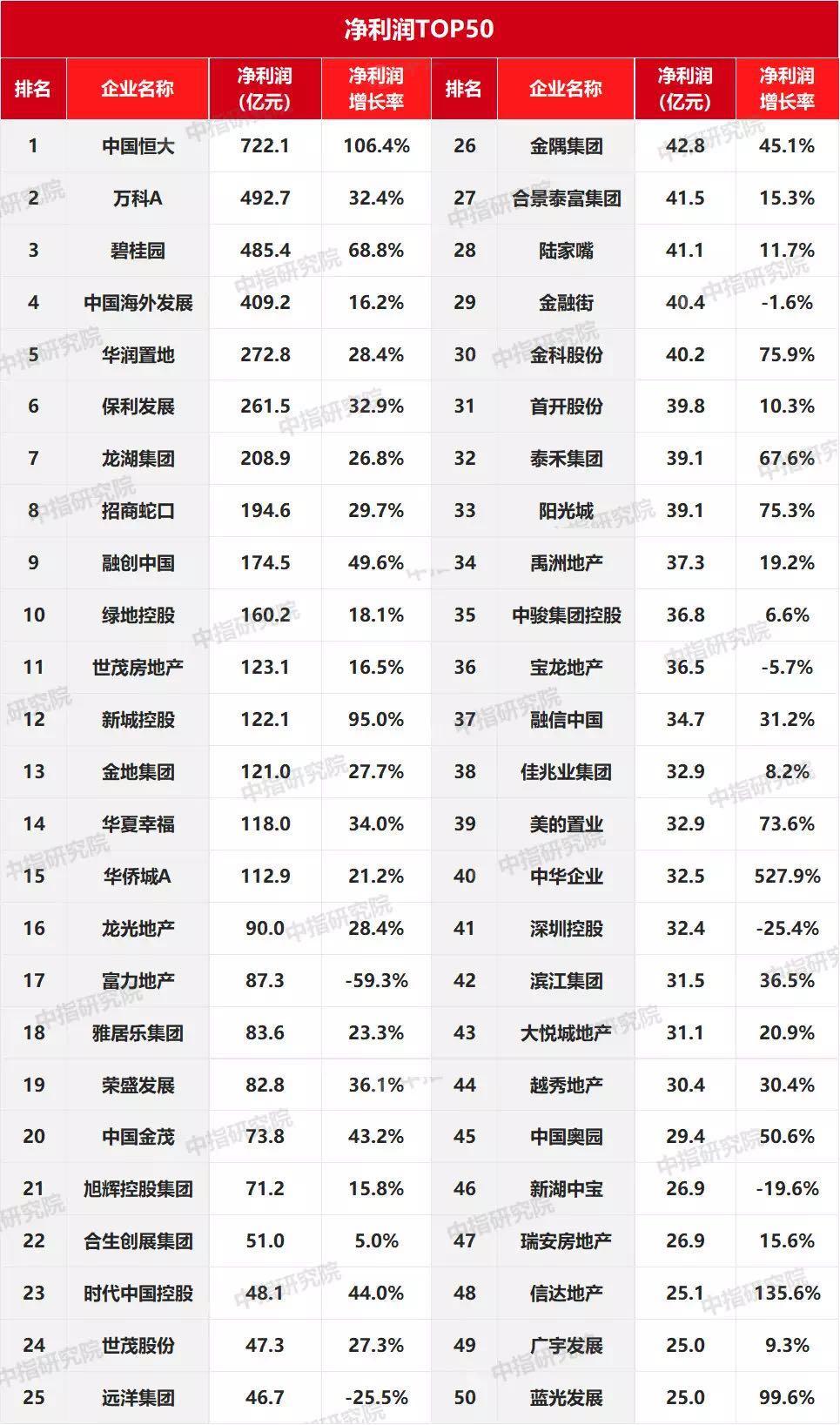 谁是2018年上市房企盈利王?