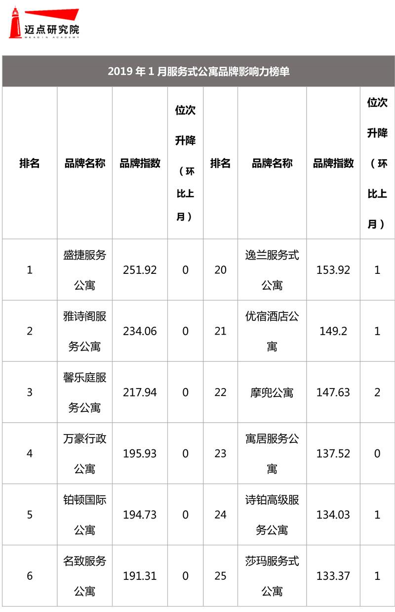 2019年1月集中式长租公寓品牌影响力榜单-9.jpg