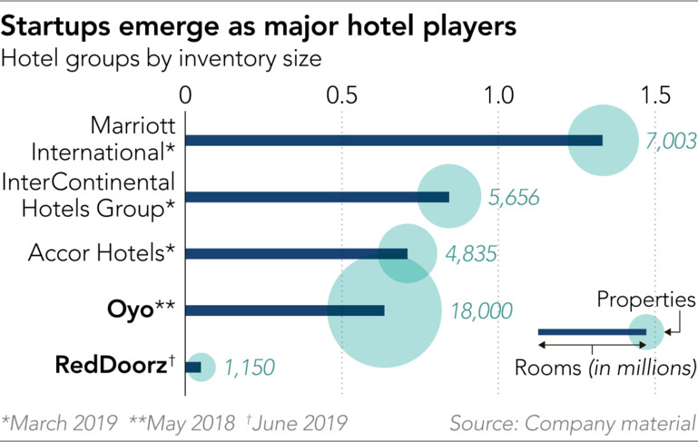 东南亚的经济型酒店 RedDoorz 会成为下一个 OYO 吗?