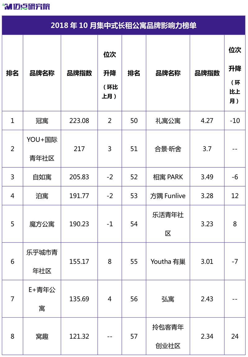 2018年10月集中式长租公寓品牌影响力榜单-1.jpg