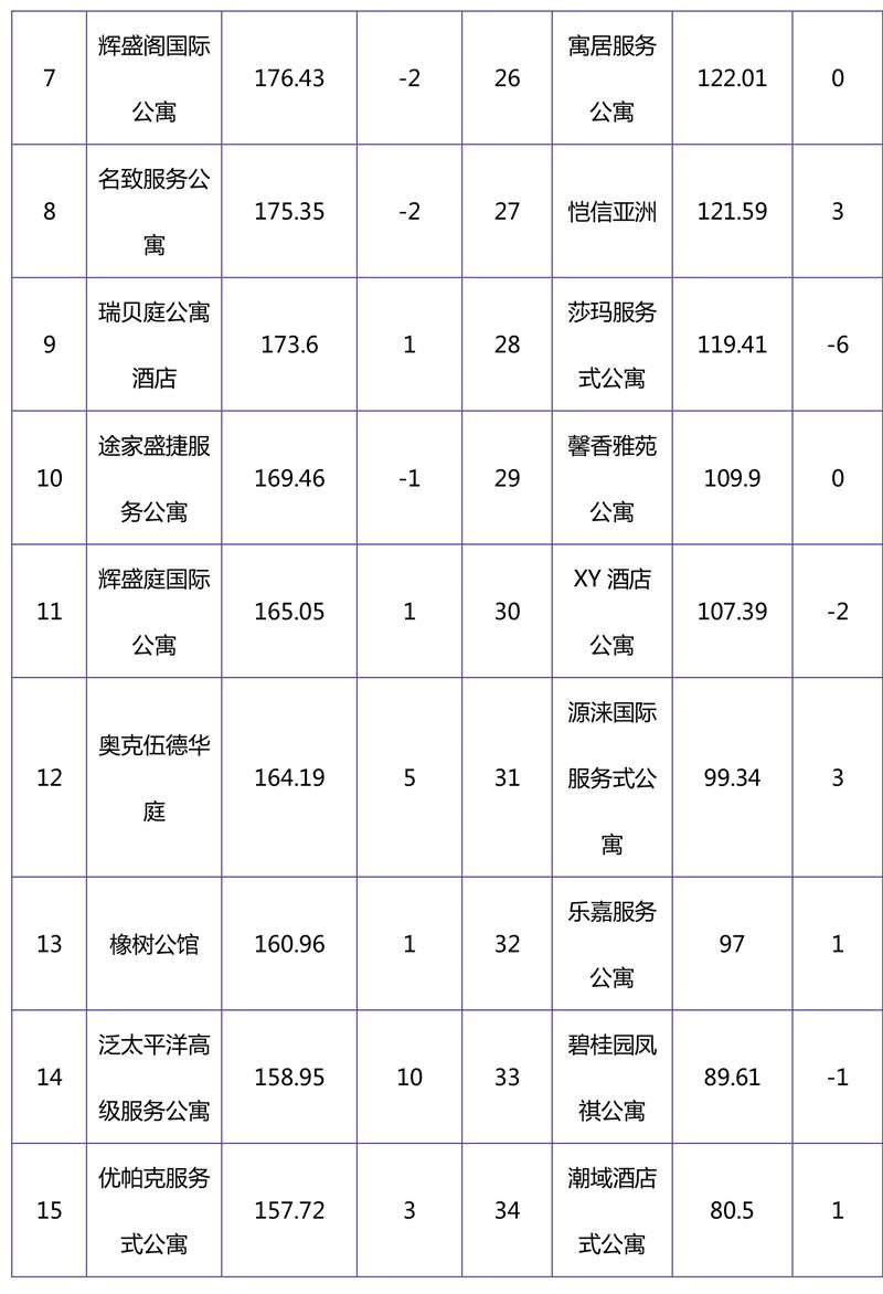 2018年11月集中式长租公寓品牌影响力榜单-10.jpg