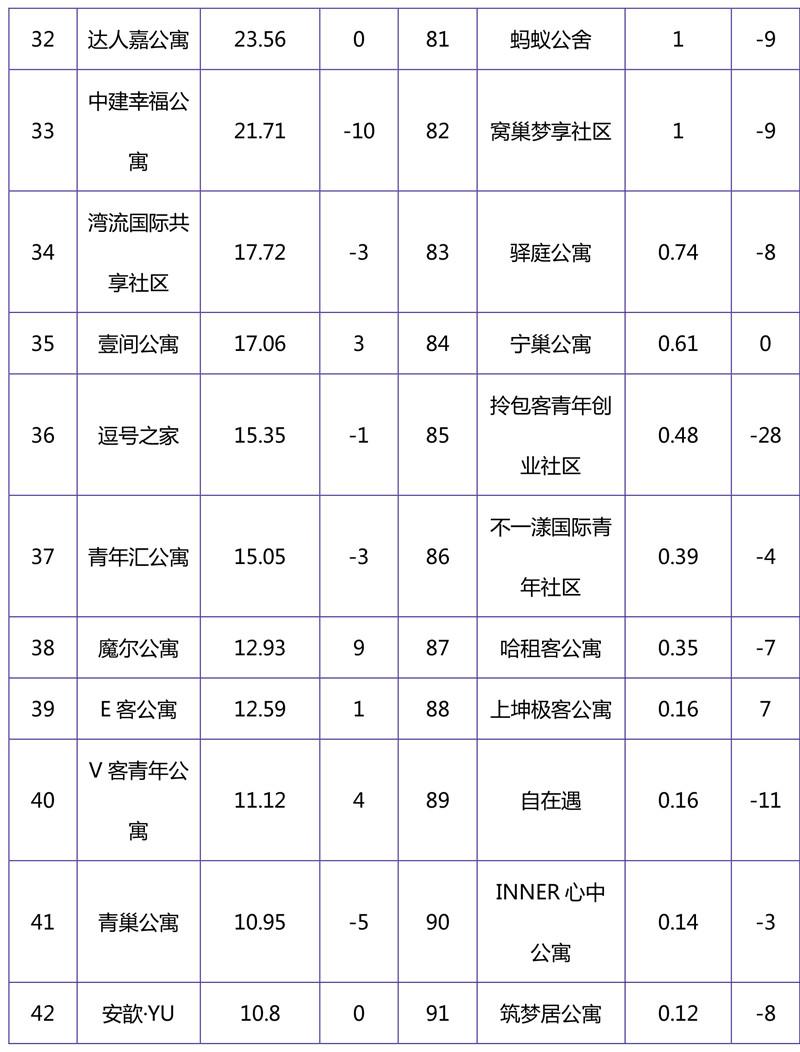 2018年11月集中式长租公寓品牌影响力榜单-4.jpg